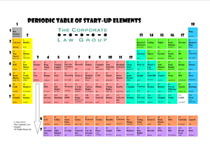Periodic Table for Start-Ups